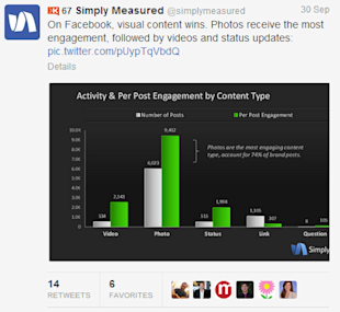 4 Social Media Lessons For Small Businesses From Breaking Bad image simplymeasured chart.png