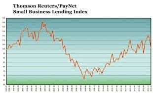 Small Business Loans Drop: Does This Foreshadow a Slowing? image Thomson ReutersPayNet Small Business Lending Index