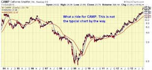 Is CalAmp Corp. A Buy? Hedge Fund Trading Strategy Featuring Tony Romo image camp 10 yr 600x278