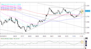 Forex_Euro_Maintains_Rebound_Yen_Back_to_Recent_Lows_After_October_CPI_fx_news_currency_trading_technical_analysis_body_Picture_6.png, Forex: Euro Maintains Rebound; Yen Back to Recent Lows After October CPI