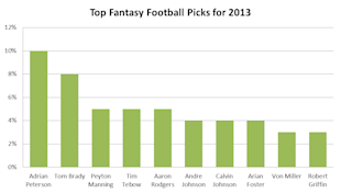 Social Media Reveals Top Fantasy Football Picks For 2013 image top 101