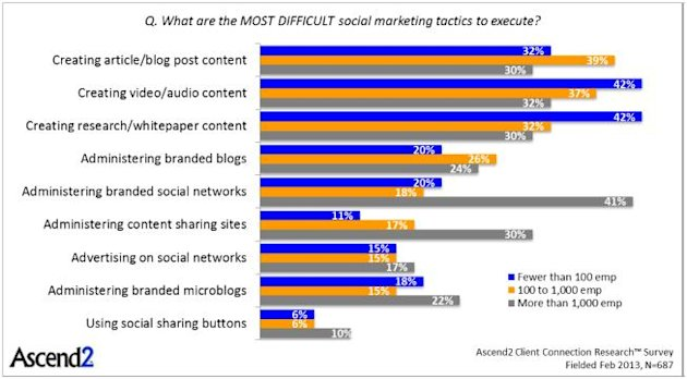 What Are Your Challenges Using Social Media Marketing? image Chart 3 what are your challenges1