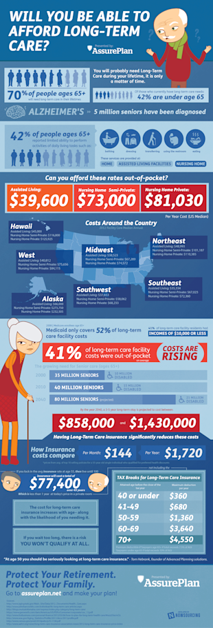 Will You Be Able to Afford Long Term Care? [Infographic] image assure plan4