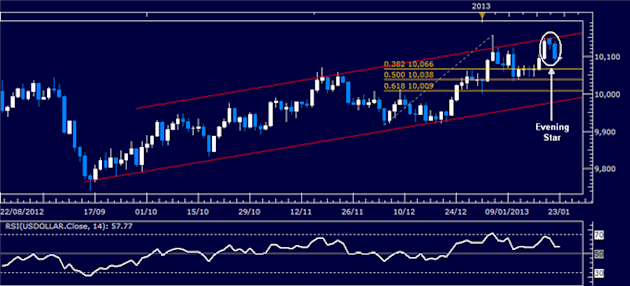 Forex_Analysis_US_Dollar_Classic_Technical_Report_01.23.2013_body_Picture_1.png, Forex Analysis: US Dollar Classic Technical Report 01.23.2013