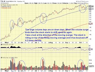 4 Tips For Momentum Stocks Like Tesla: Trading Lessons From A Hedge Fund Trader image TSLA 6 mon chart 600x457