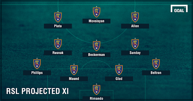 RSL Projected XI 2017
