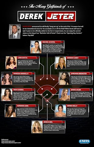 The Many Girlfriends of Derek Jeter image jeter infographic1