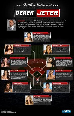 The Many Girlfriends of Derek Jeter image jeter infographic1