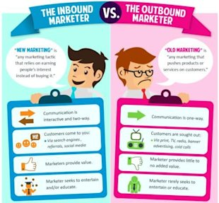 Top 5 Inbound Marketing Strategies image inbound outbound marketer