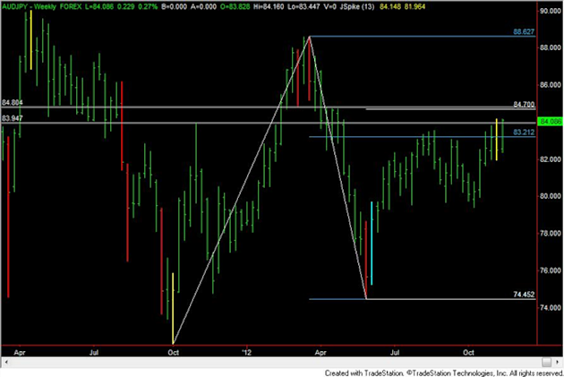 FOREX_Analysis_Trading_EURUSD_Short_Early_Next_Week_body_audjpy.png, FOREX Analysis: Trading EUR/USD Short Early Next Week