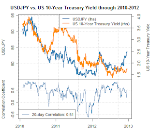 forex_correlations_us_dollar_japanese_yen_body_Picture_1.png, Forex: Japanese Yen Tumbles but US Treasuries Hold Firm – Who's Right?