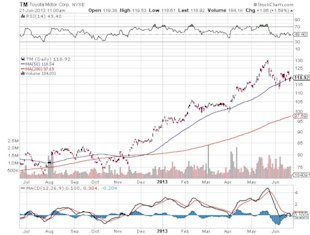 New Global Economic Reality Will Help This Stock Rise image Toyota Motor Corporation Chart