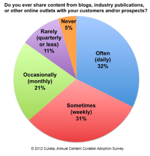 15 Key Facts about Content Curation image Content Curation Adoption Survey