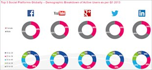 5 Insights Into The Latest Social Media Facts, Figures and Statistics image Top 5 social networks globally