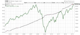 Why the Money Driven Fed Rally is Impressive image M2 M2 Money Supply INDX stock market chart