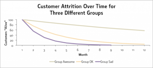How To Calculate & Increase Customer Lifetime Value image attrition 3 groups2 e1393952585136