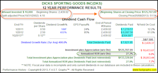Dicks Sporting Goods Inc: Fundamental Stock Research Analysis image DKS2