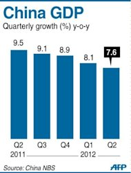Graphic charting China's quarterly GDP, which grew by 7.6 pecent in the second quarter of 2012, the National Bureau of Statistics said Friday