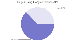 The State of Websites in 2014: Stats & Facts You Need to Know image http archive googleapi 2013 chart
