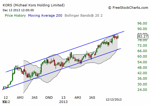 KORS Stock Chart - Weekly