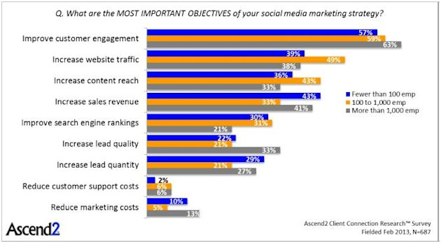 What Are Your Challenges Using Social Media Marketing? image Chart 1 What are your challenges1