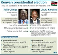 Graphic presenting the two main candidates in Kenyan presidnetial elections