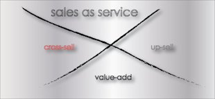Fun Game to Learn Cross Selling in Customer Service image salesasservice
