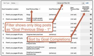 3 Content Optimization Questions That Google Analytics Can Answer image content optimization goal previous step