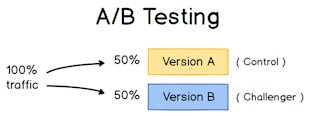 A Stronger Approach to Inbound Marketing A/B Testing image abtesting conversion xl