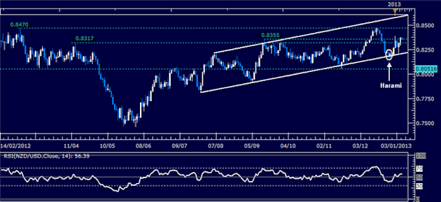 Forex_Analysis_NZDUSD_Classic_Technical_Report_01.08.2013_body_Picture_1.png, Forex Analysis: NZD/USD Classic Technical Report 01.08.2013