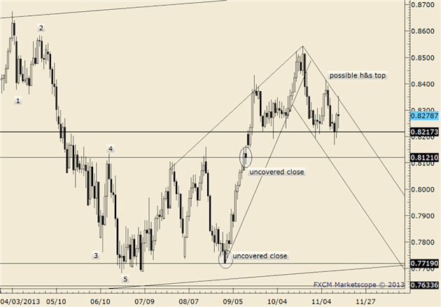 eliottWaves_nzd-usd_body_nzdusd.png, FOREX Technical Analysis: NZD/USD Nearing December Low