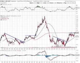 Commodity Price Cycle Bringing These Two Metals to the Forefront image Palladium Chart
