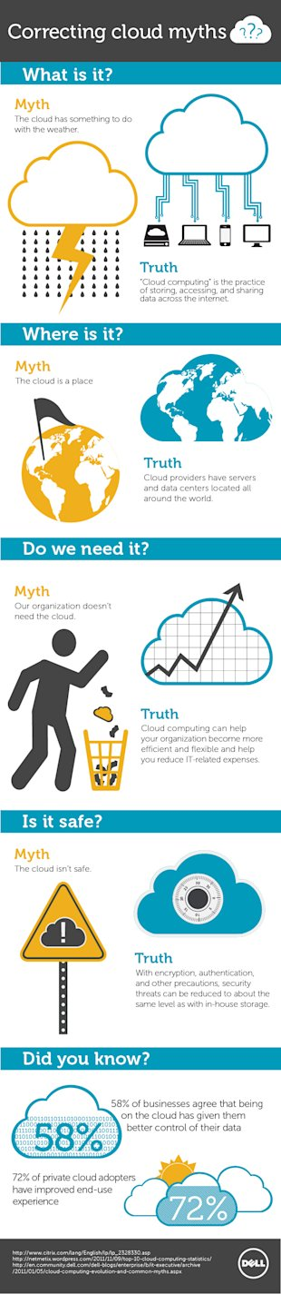 Correcting Cloud Myths image Cloud Computing Myths 4 11