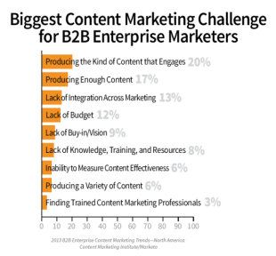 How Enterprises Handle B2B Content: 6 Key Insights From Our Research image b2b content enterprise research challenges 1