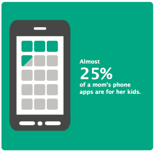 10 Impressive Stats About Digital Moms image