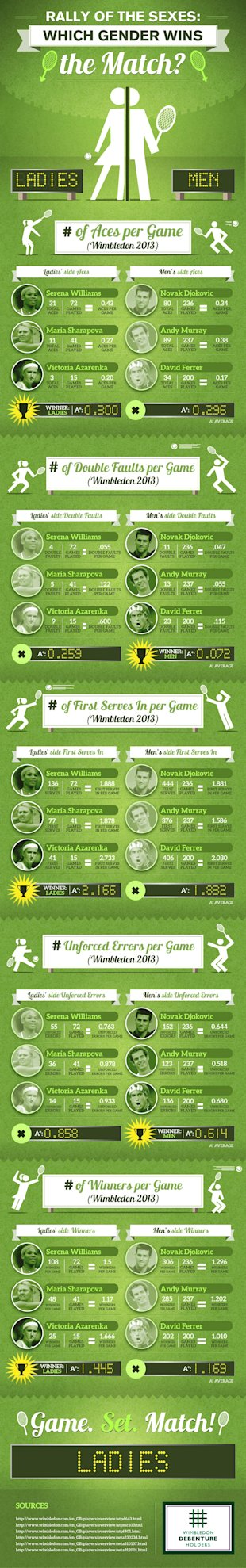 Rally of the Sexes: Which Gender Wins the Match? (Infographic) image Rally of the Sexes2