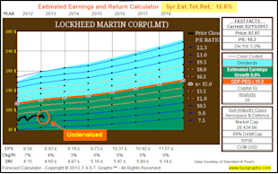 Lockheed Martin Corp: Fundamental Stock Research Analysis image LMT5