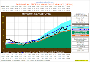 The Dividend Aristocrats, Where Have All The Bargains Gone? image MCD1