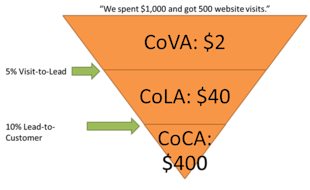 How To Calculate & Increase Customer Lifetime Value image ecommerce acquisition cost funnel2 1