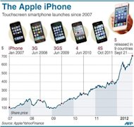 Apple share price changes and the dates of release for each iPhone model