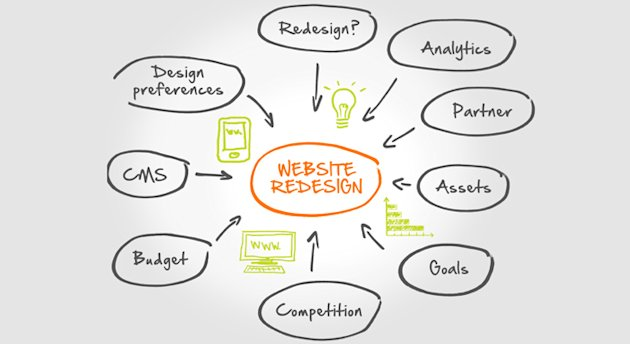 Planning Your Next Website Redesign: 9 Steps For Success image FULL blog planning