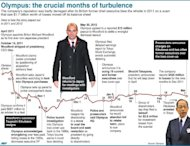 Graphic timeline on key events in 2011 and 2012 that have led to the suspended sentences in Japan for three former Olympus executives accused of engineering a massive accounting fraud