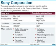 Graphic on Sony's chemical unit, to be sold off to the Development Bank of Japan as part of a restructuring plan