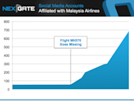 Malaysia Airlines, MH370 and Social Media Crisis Communications image social media accounts affiliated with malaysia airlines