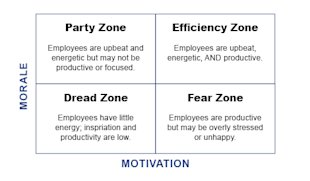 Call Center Morale vs. Motivation: Why Theyre Key to Your Success image Morale Motivation Chart5