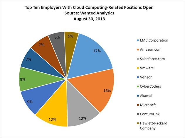 Where Cloud Computing Jobs Are Today image top ten employers with cloud positions open