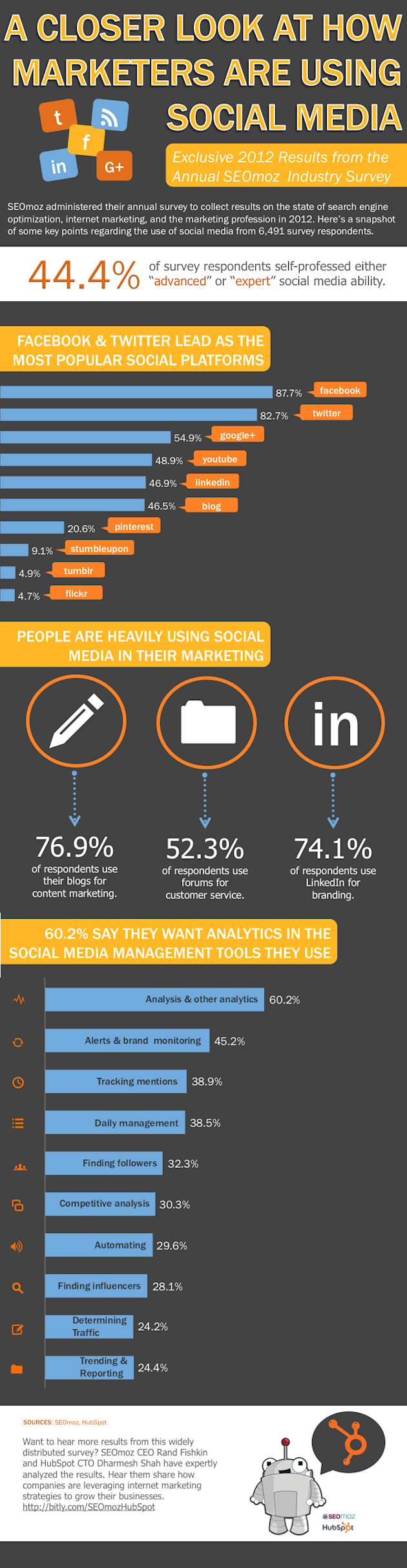 Can You Measure Content Marketing & Social Media ROI? image seomoz hubspot infographic social media usage 2012