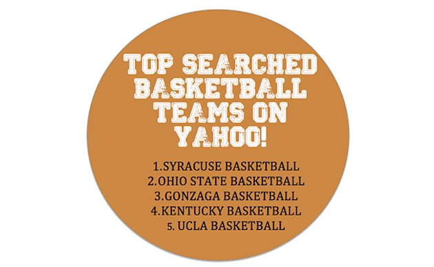 Top Searched basketball teams on Yahoo!