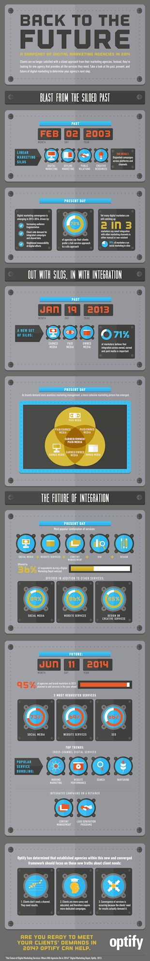 Back to the Future: A Snapshot of Digital Marketing Agencies in 2014 [Infographic] image backtothefuturekeanan.edits6 .19.1315