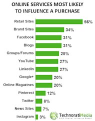 Breaking Down Technoratis 2013 Digital Influence Report image ConsumerPurchase